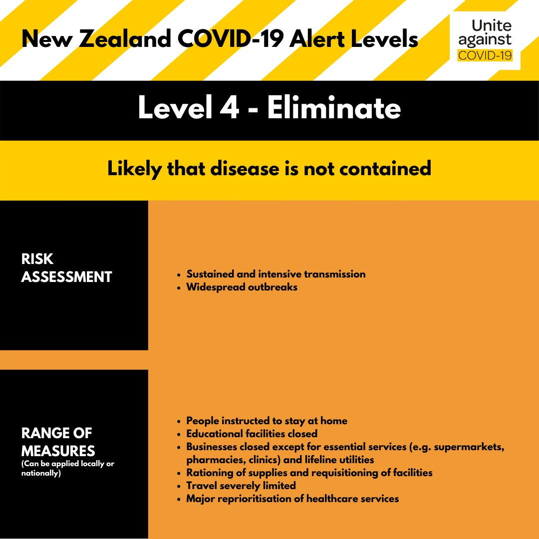 Covid-19 coronavirus lockdown level4